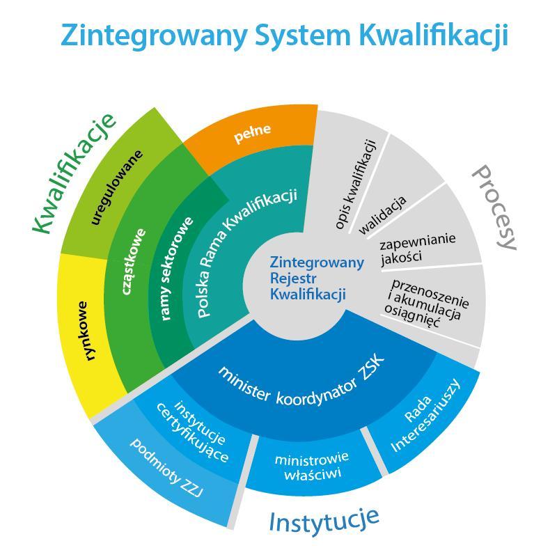 zintegrowany rejestr kwalifikacji